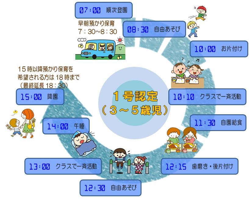 身体 測定 ねらい 毎月の主な行事 小幡あさひ幼稚園